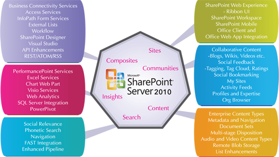 Sharepoint Site Administration